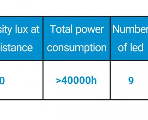 سایر مشخصات چراغ معاینه LED